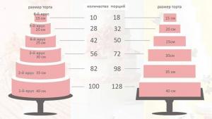 Как рассчитать вес торта на свадьбу